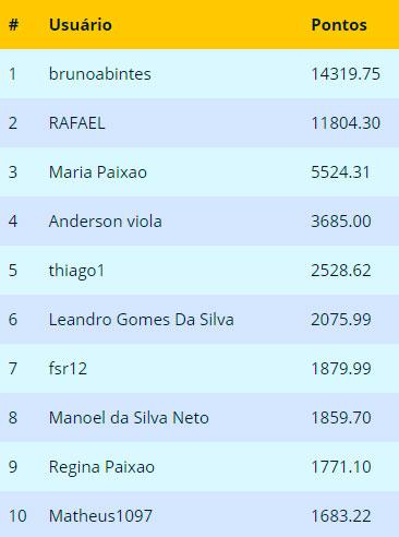 Ranking Final Abril 2018
