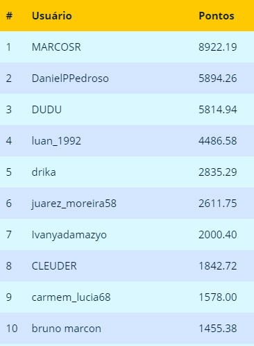Ranking Maio 2019