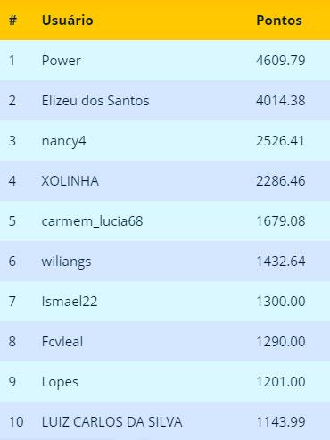 SuperBolão: Ranking final de Julho 2019