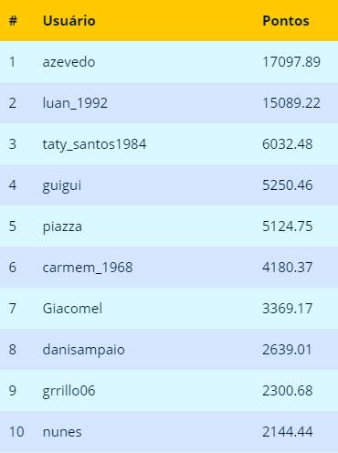 Ranking Final Setembro 2019 - SuperBolão